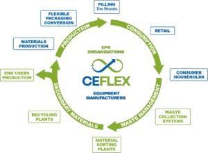 CEFLEX_ValueChain_graphic__highres.jpg